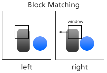 Block Matching