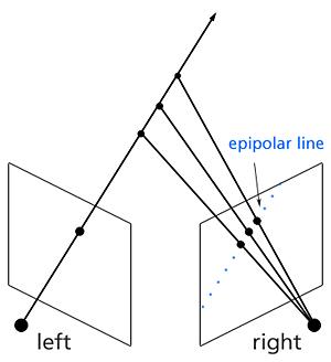 Epipolar Line