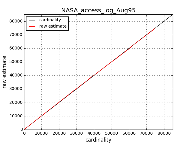 NASA_access_log_Aug95_cardinality