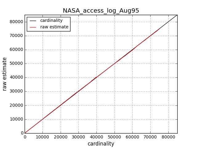 NASA_access_log_Aug95_cardinality