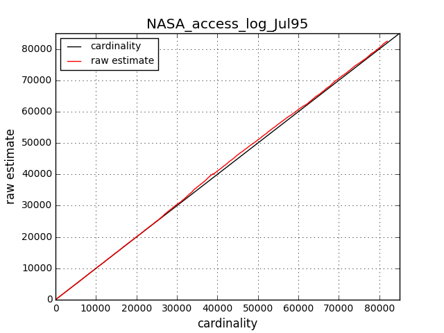 NASA_access_log_Jul95_cardinality