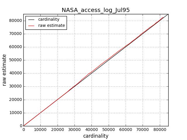 NASA_access_log_Jul95_cardinality