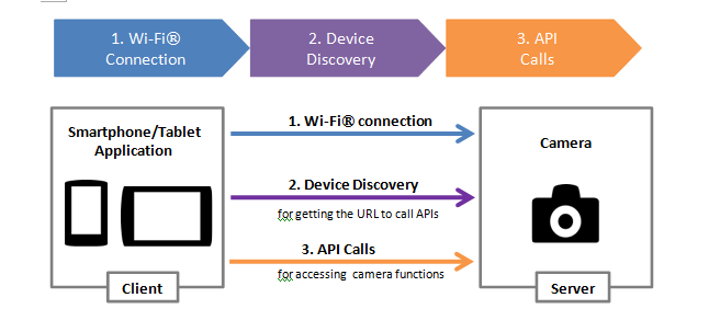 camera_remote_overview.png