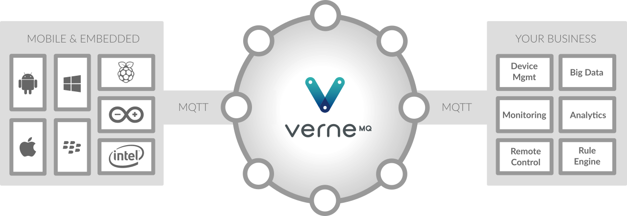 vernemq_overview.png